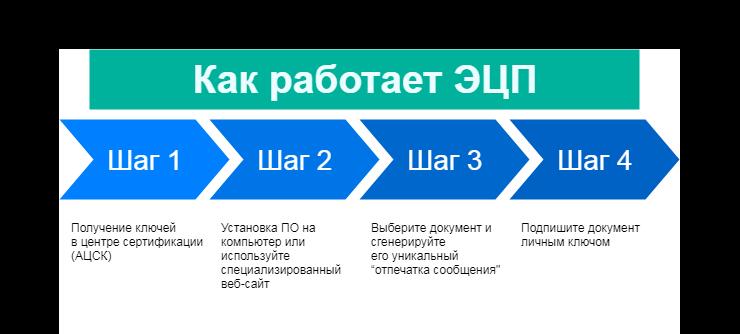 подключение ецп