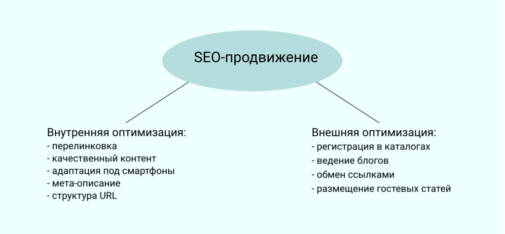 SEO- продвижение сайта