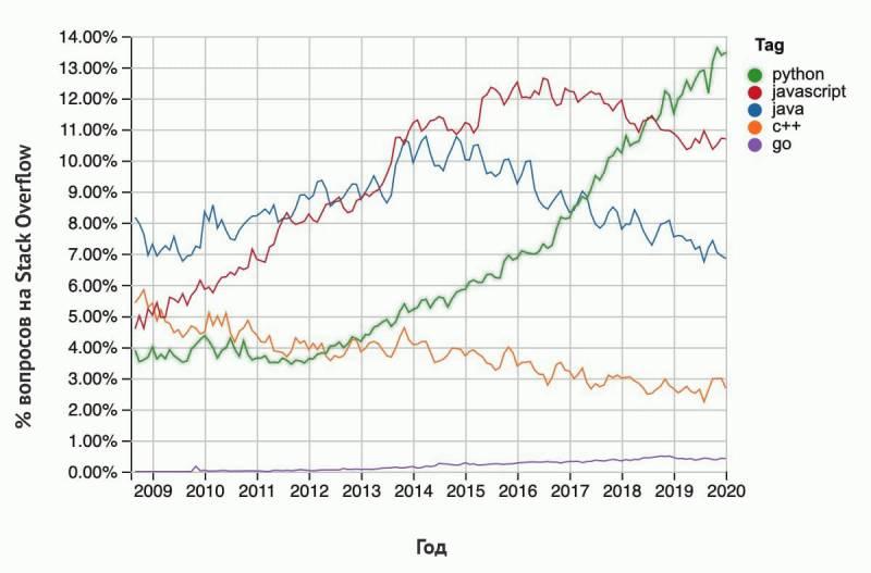 график популярности языков программирования на Stack Overflow