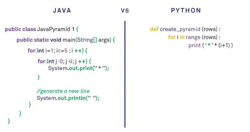 сравнение кода на Java и Python