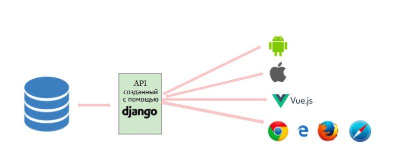CRM-система на Django