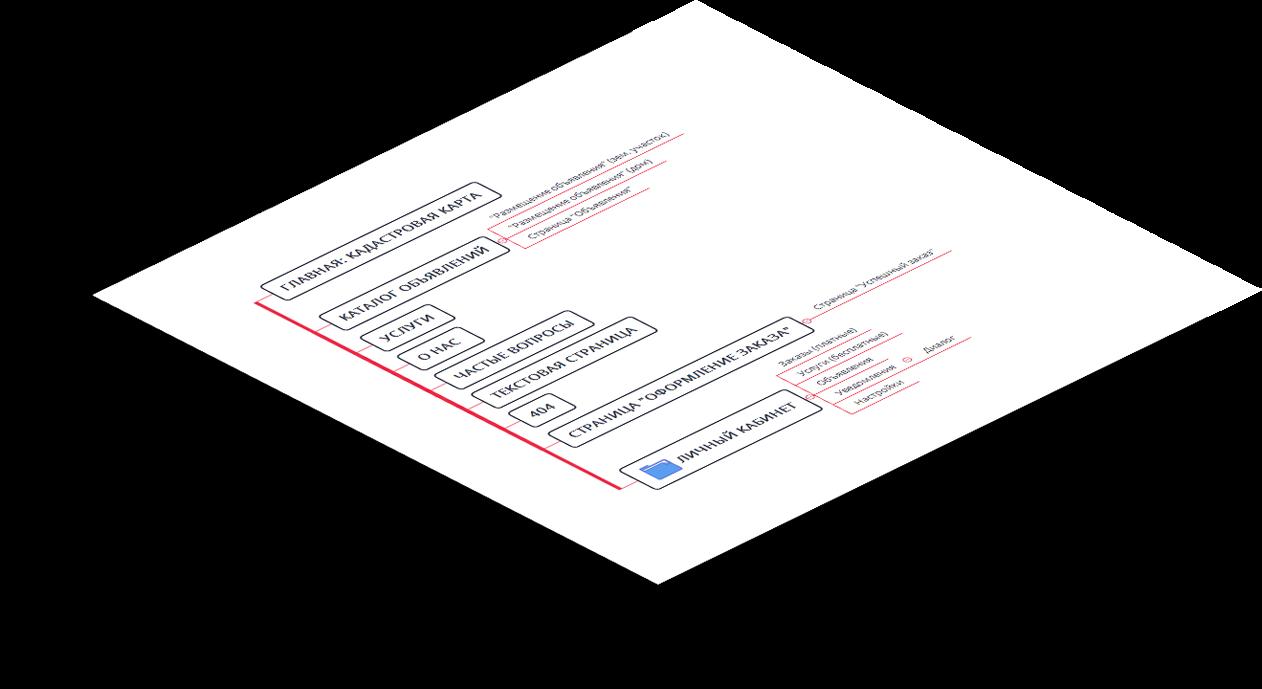 Визуальная схема сайта