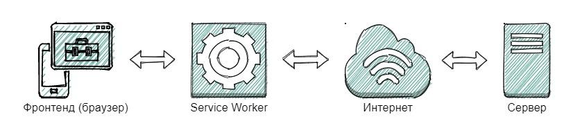Как работает PWA